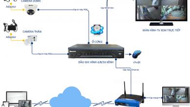 Photo of Camera analog và Camera IP – So sánh 10 điểm khác biệt