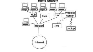 Photo of Router là gì? Tìm hiểu chức năng của Router / Router WiFi